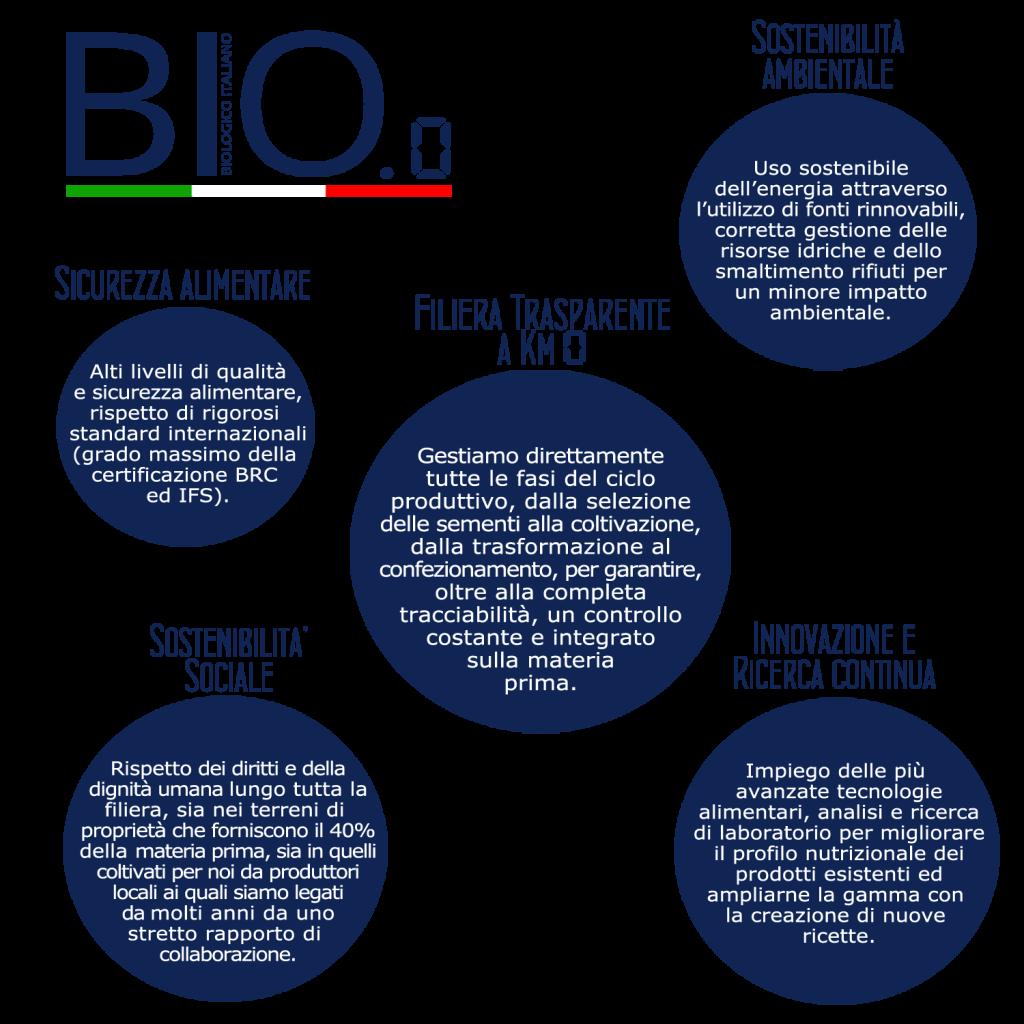 Pro_Bio0
